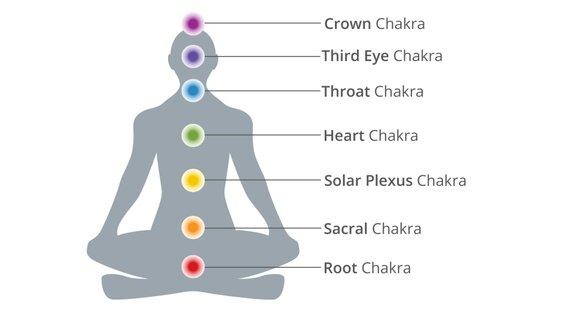 7 Chakra System